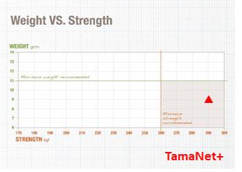 Weight VS Strength